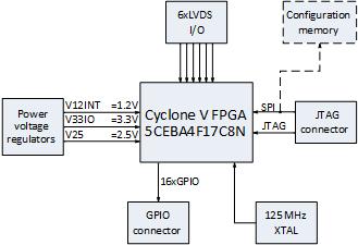 04 cyclone5-block-diagram png