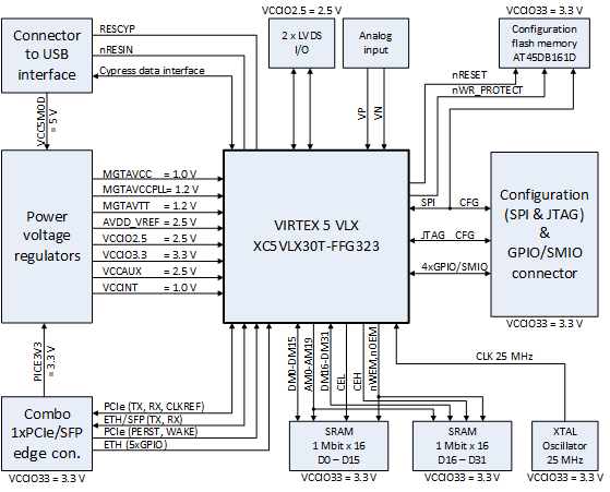 virtex 5 block diagram online circuit wiring diagram u2022 rh electrobuddha co uk